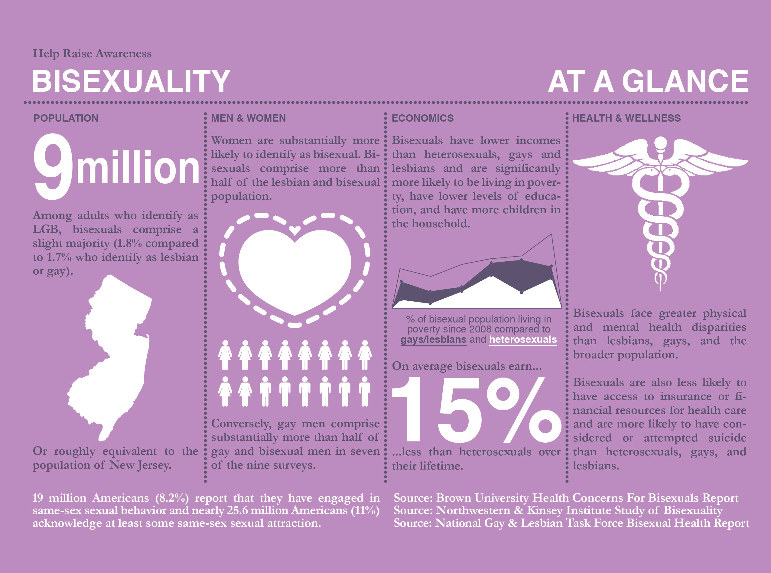 Sexual Health Awareness Month