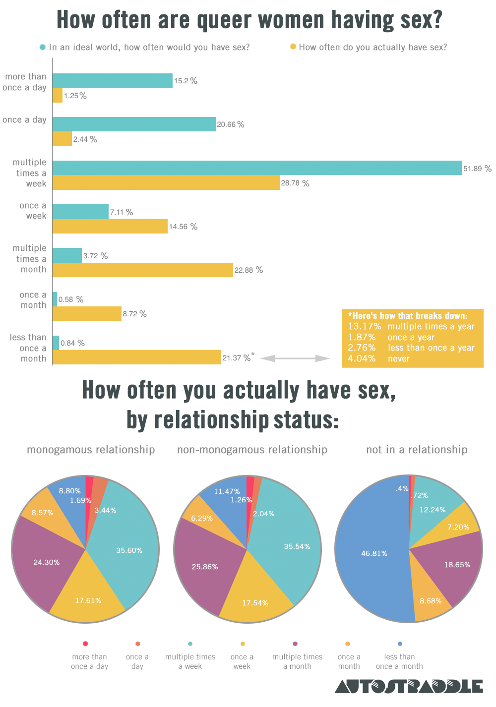 results of sex survey