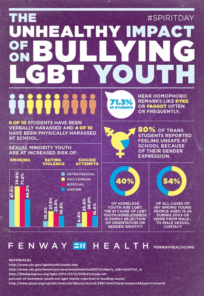 4 out of 10 LGBT students have been physically harassed at school.