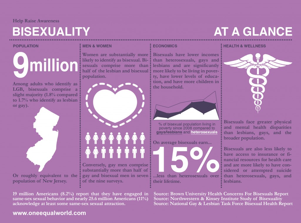 bisexuality info graphic